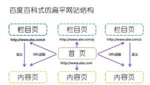 SEO优化网站结构的目的